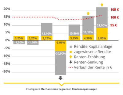 Infografik: Balkendiagram Entwicklung der Rendite