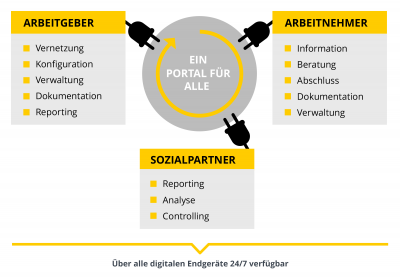Infografik: Digitale Verwaltung