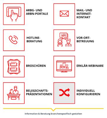 Infografik: Servicemodule
