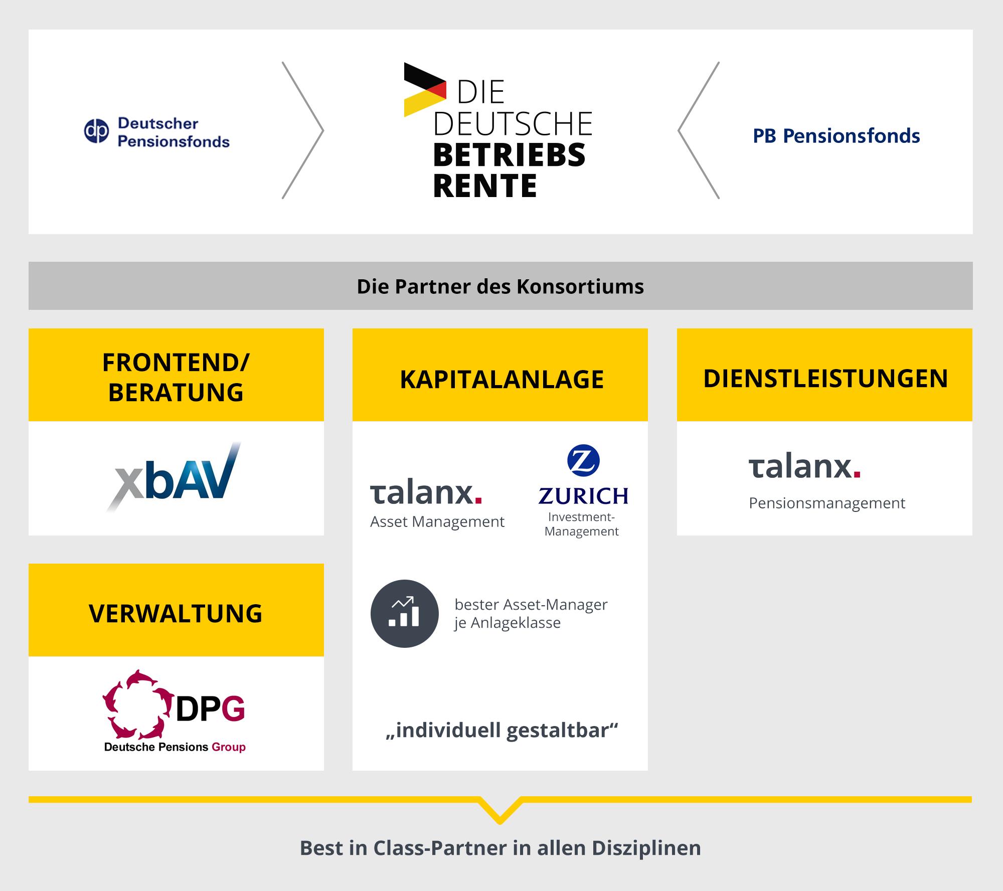 Die Deutsche Betriebsrente – Das Konsortium