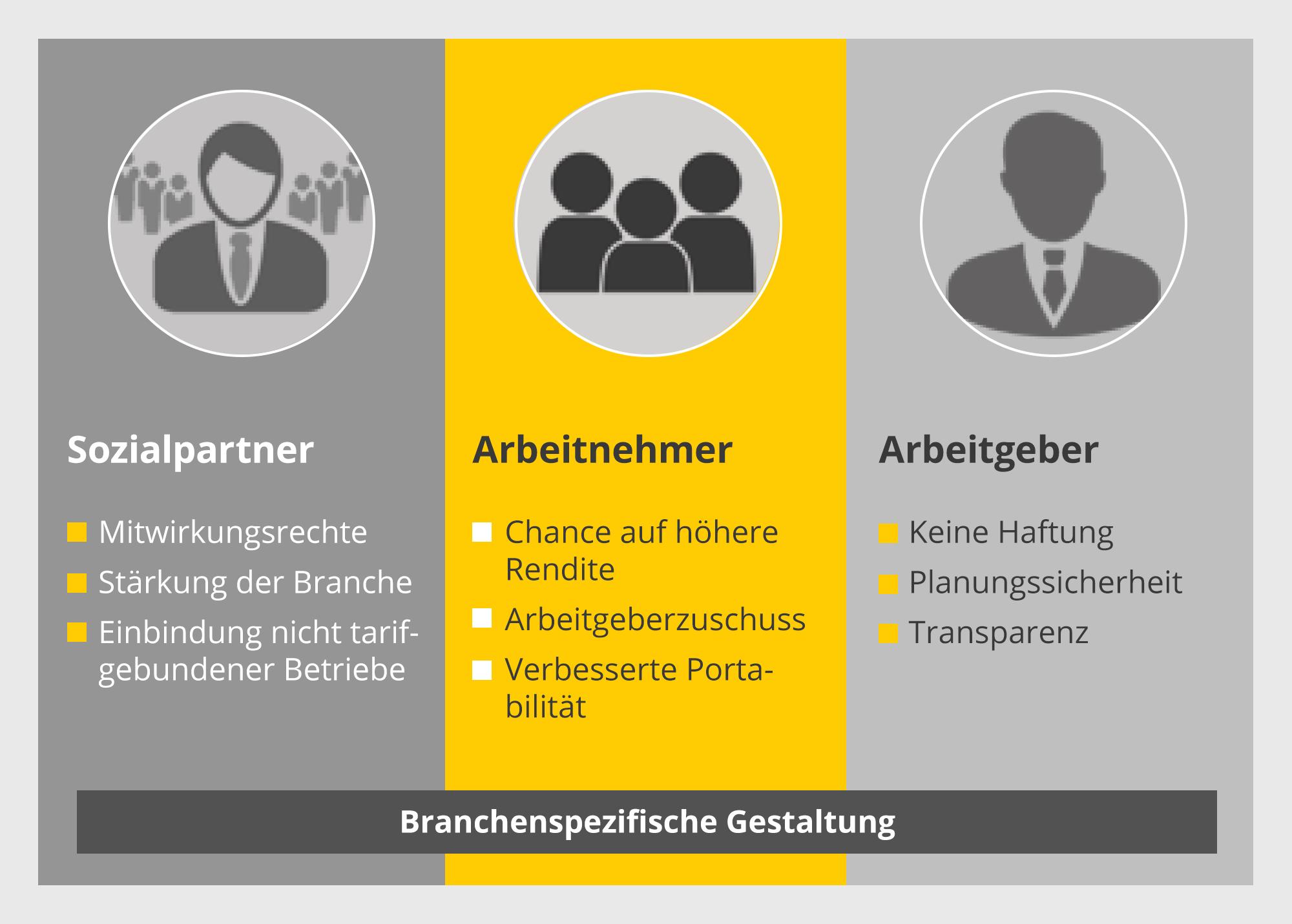 Infografik: Sozialpartnermodell Vorteile