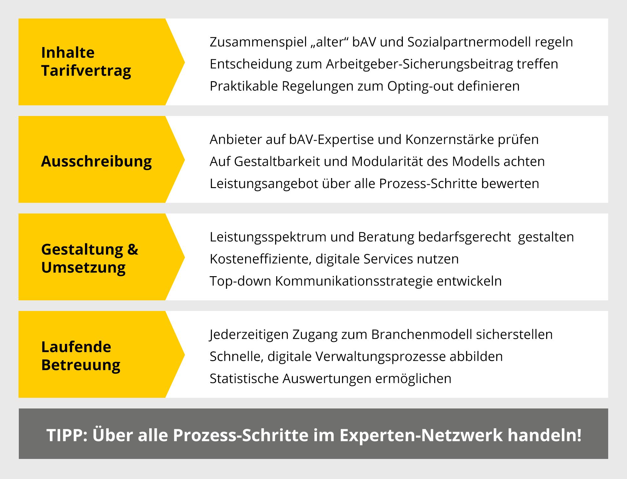 Infografik: Das Sozialpartnermodell - Wichtige Kernthemen