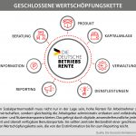 Infografik Geschlossene Wertschöpfungskette