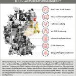 Infografik Modulares Beratungsangebot