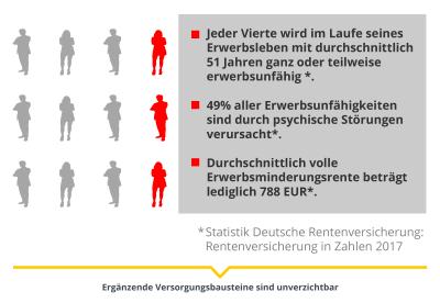 Infografik: Zahlen zu Erwerbsunfähigkeit